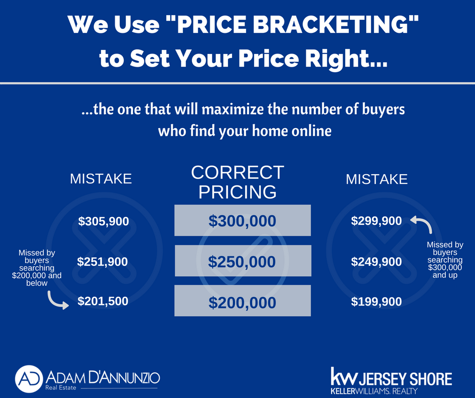 Pricing Methods: Price Bracketing [Effective Home Pricing Strategy]